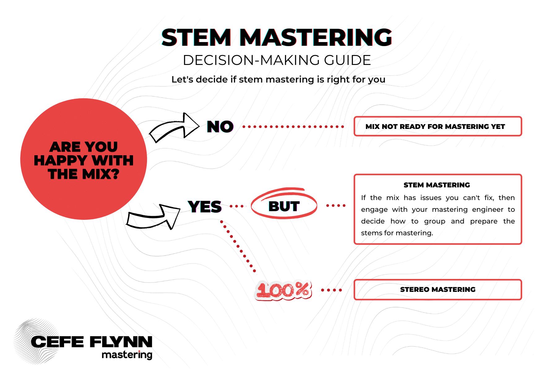 Stem Mastering- Decision-Making Guide